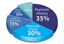 Minimum Credit Score For Va Loan