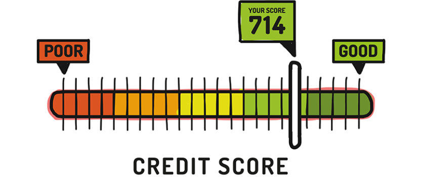 FICO Score Meaning